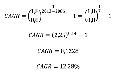 CAGR Example Calculation