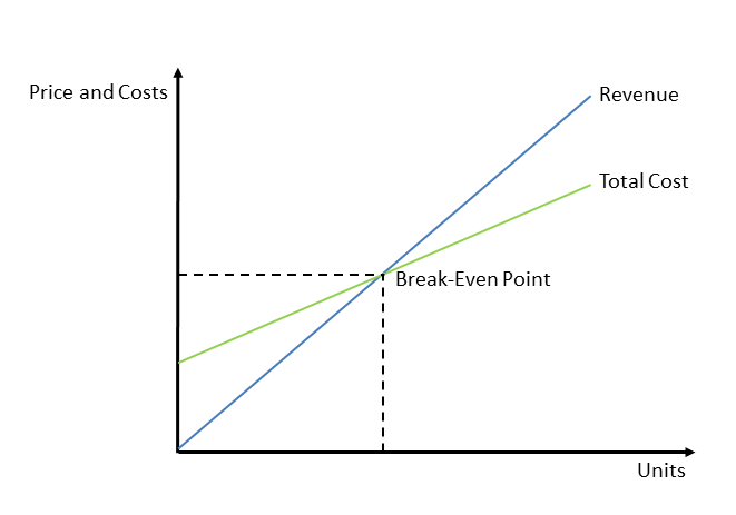 Break-Even Analysis for consulting cases