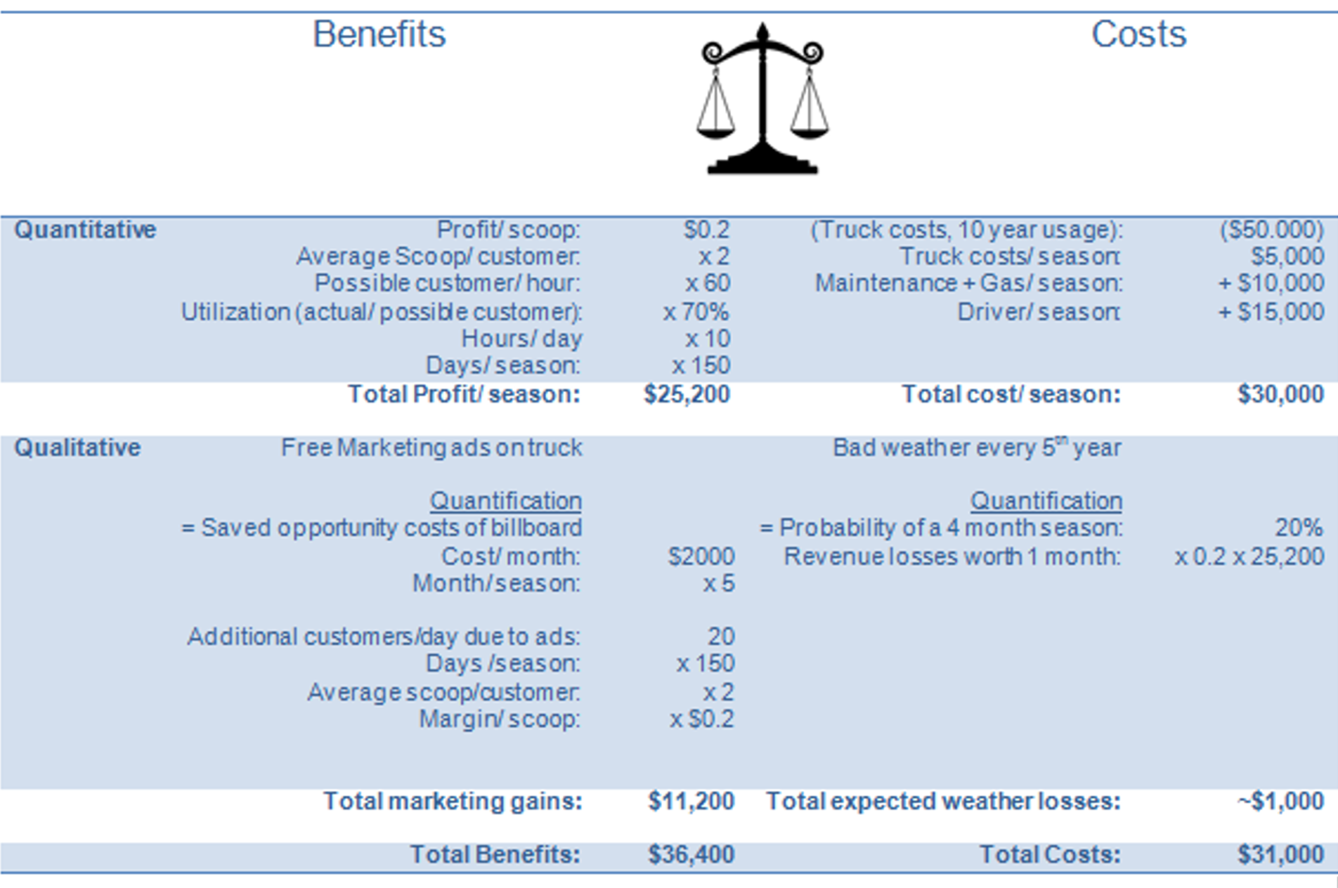 cost benefit analysis for cango Cost benefit analysis cango 1095 words more about sap implementation cost benefit analysis essay capital budgeting: cost-benefit analysis 895 words | 4 pages.