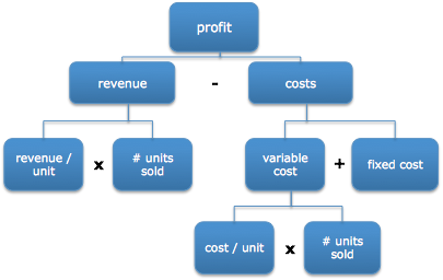 different types of business costs