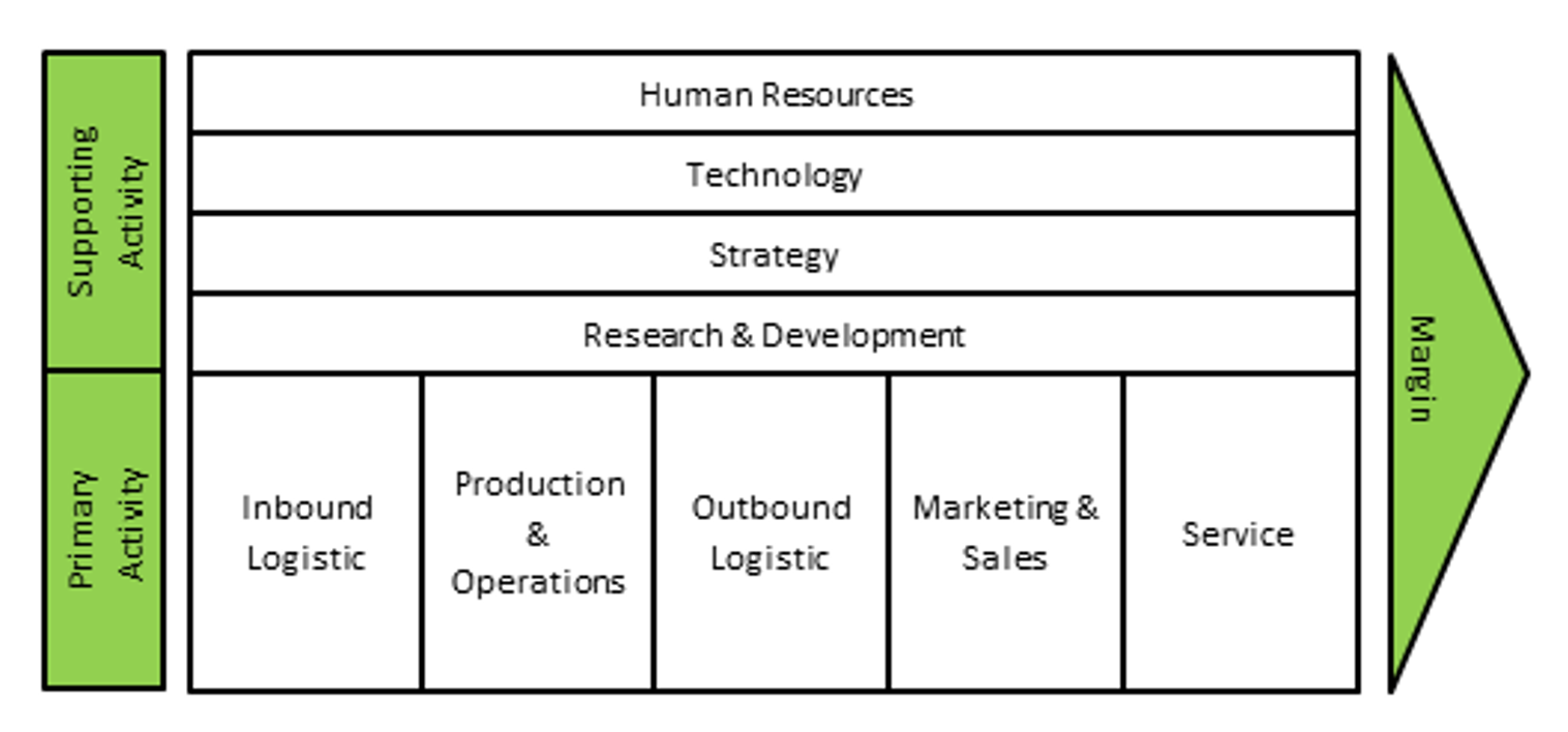 Porter's Value Chain for consulting case interview preparation