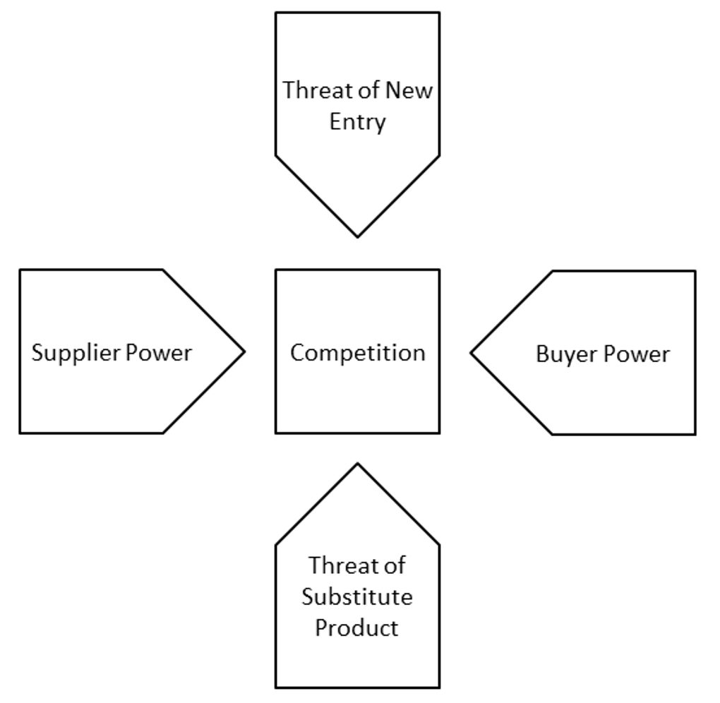 Porter's 5 forces for market analysis