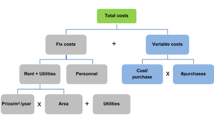 MECE issue tree of costs