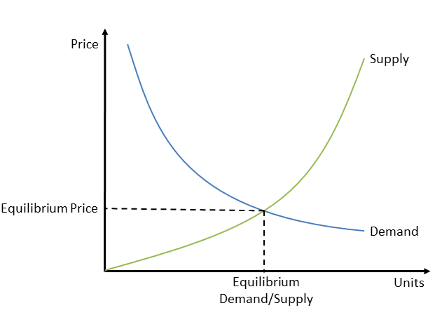 Demand and Supply curves showing a price quilibrium