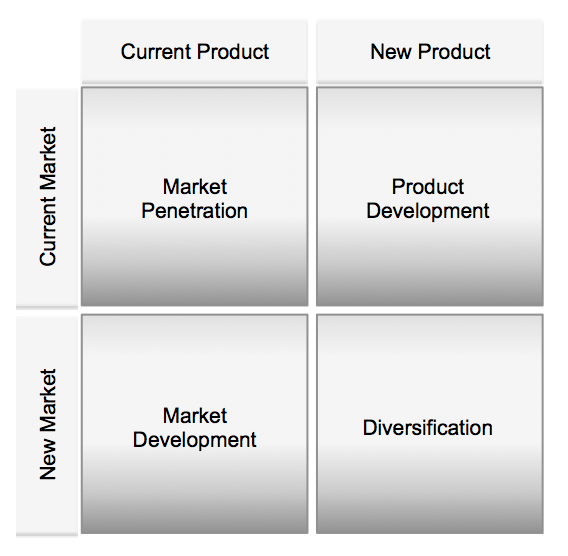 Options as hedging strategies