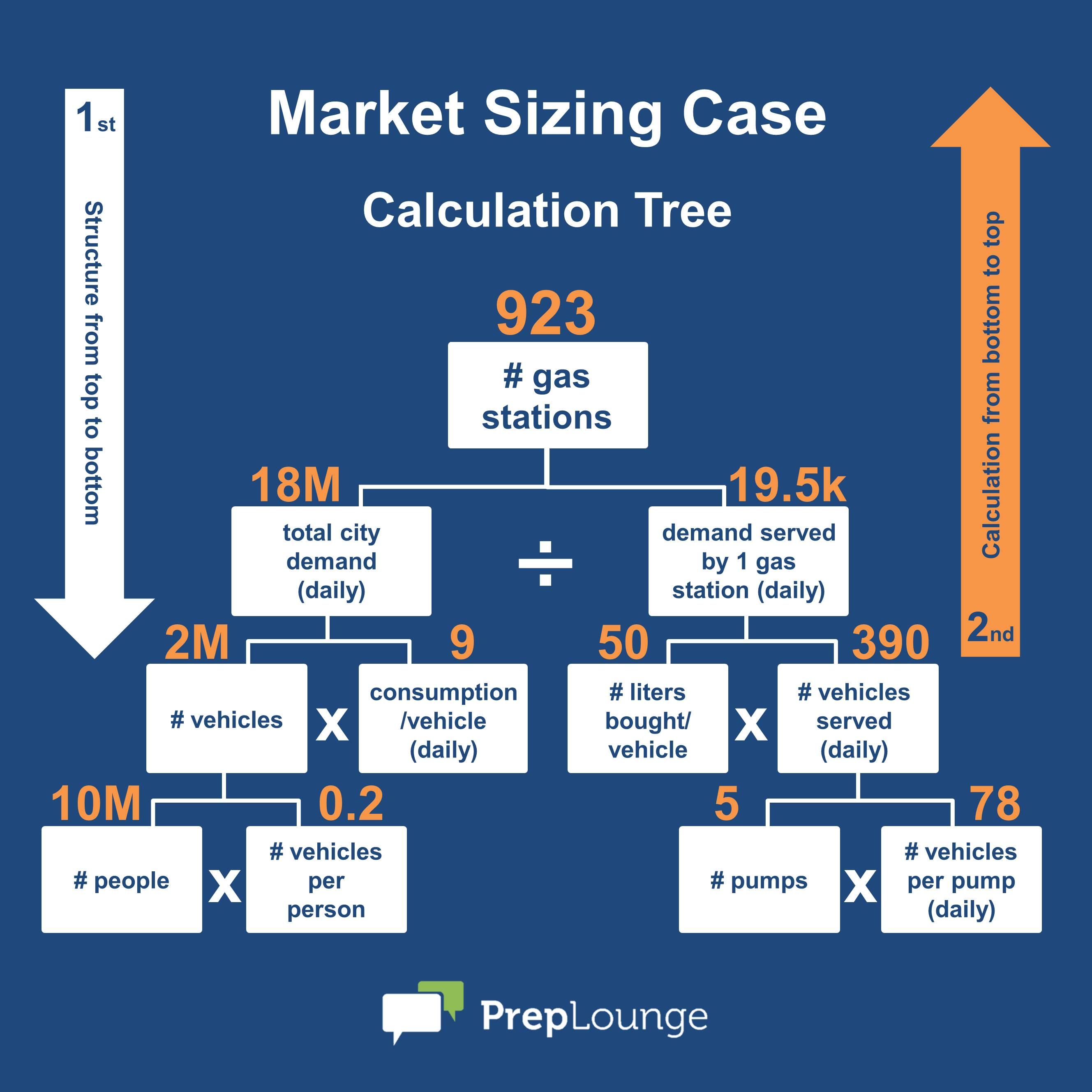 market sizing the three golden rules com market sizing solution tree