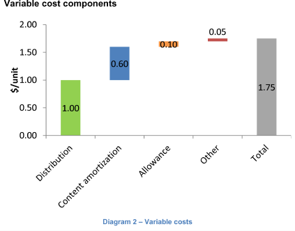 Cost Split depicting the pareto principle