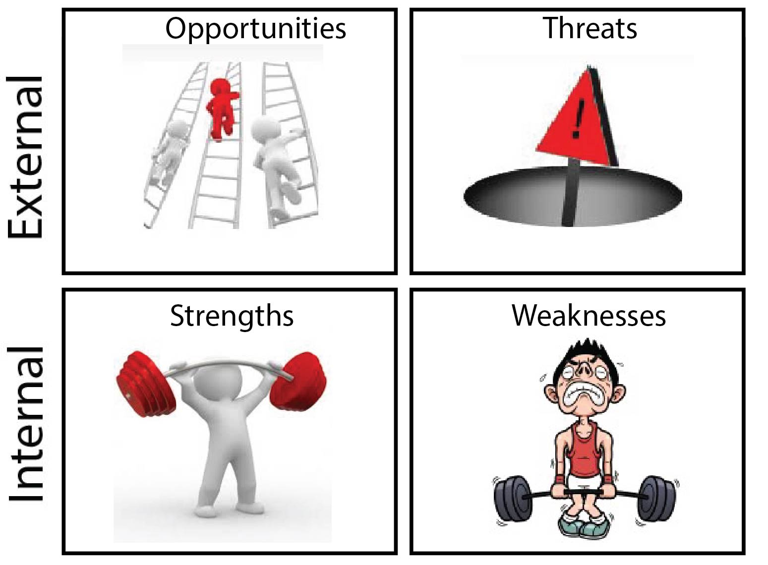 swot analysis in case interviews weakness of the customer base however in case interviews the swot analysis can still be used as a tool to segment influences into a 2x2 matrix
