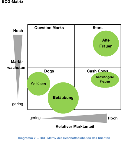 bcg matrix analysis of pharmaceutical Marketing theories – boston consulting group matrix visit our marketing theories page to see more of our marketing buzzword busting blogs if you are working with.