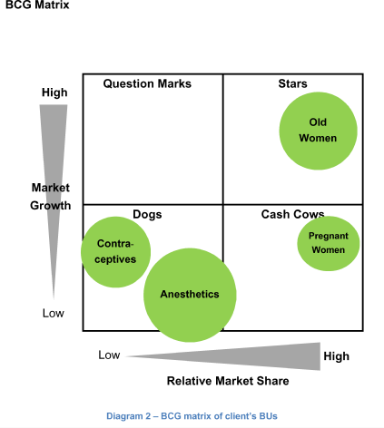 case study based on bcg matrix Bcg matrix is a business model to help businesses to predict and decide  the  dog represents a losing situation or the worst-case scenario.