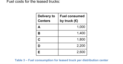 Fuel costs for the leased trucks
