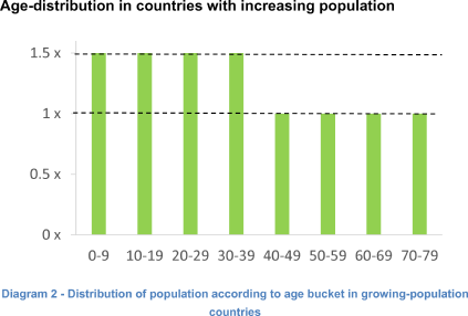 Age distribution in countries with increasing population