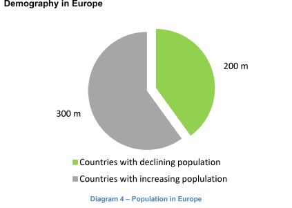 Demography in Europe