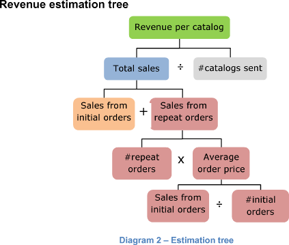 Revenue estimation tree
