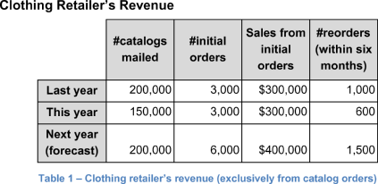 Clothing Retailer's Revenue