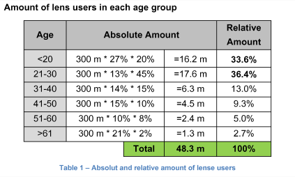 Amount of lens users in each age group