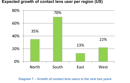 Expected growth of contact lens user per region (US)