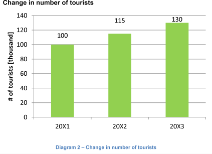 Change in number of tourists