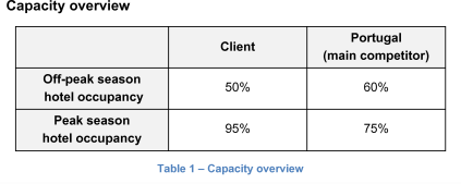 Capacity overview