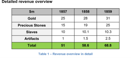 Detailed revenue overview