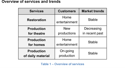 Overview of services and trends