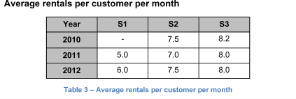 Average rentals per customer