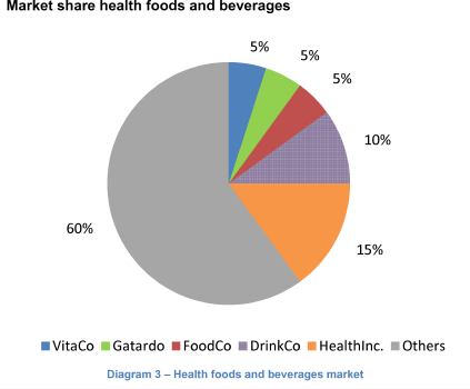 Market share health foods and beverages