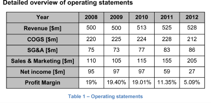 Detailed overview of operating statements
