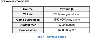Revenue overview