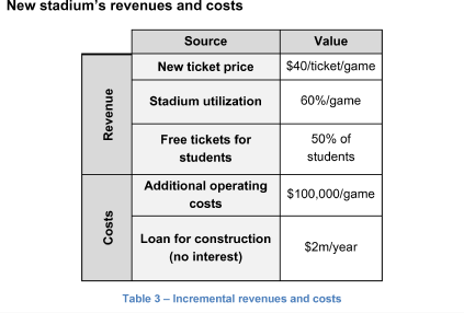 New stadium's revenues and costs