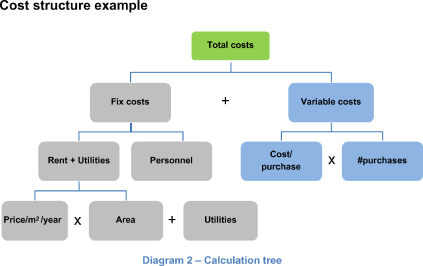 Cost structure example