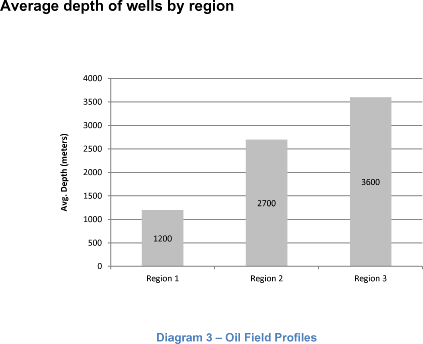 Average depth of wells by region