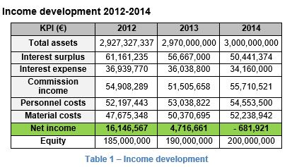 Income development