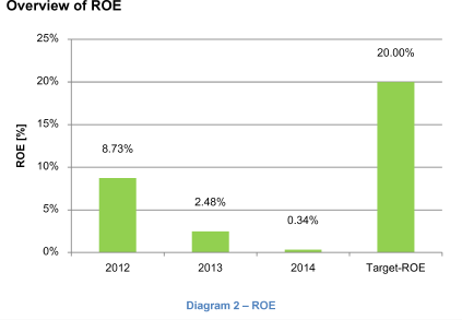 Overview of ROE