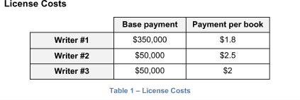 License Costs