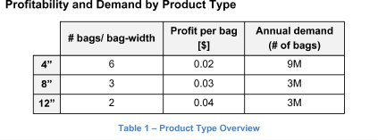Profitability and Demand by Product Type