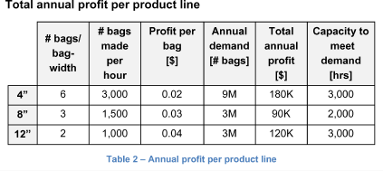 Total annual profit per product line