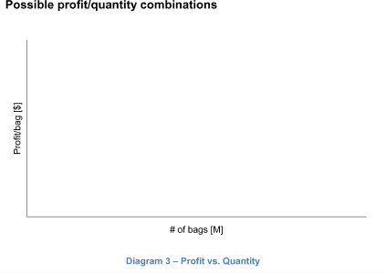 Possible profit/quantitiy combinations
