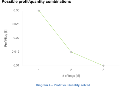 Possible profit/quantity combinations