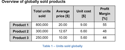 Overview of globally sold products