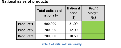 National sales of products