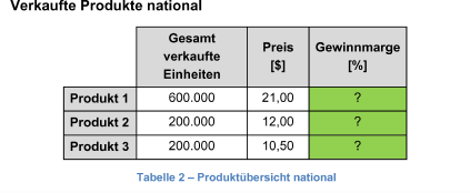 Verkaufte Produkte national