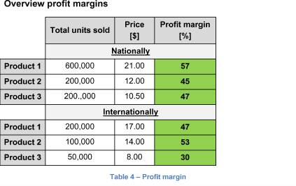 Overview profit margins