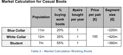 Market calculation for casual boots