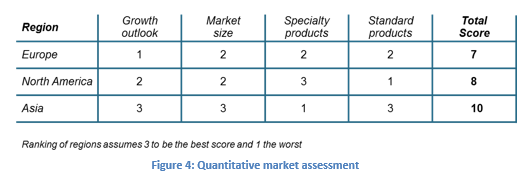 Quantitative market assessment