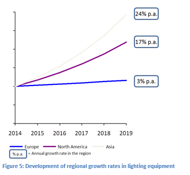 Development of growth rates