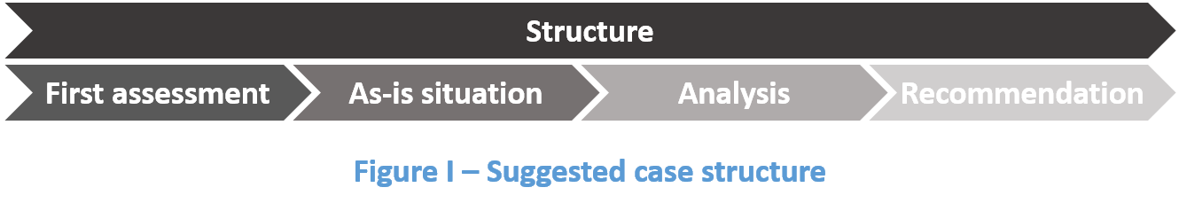 Figure I - Case structure