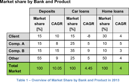 Market share by Bank and Product