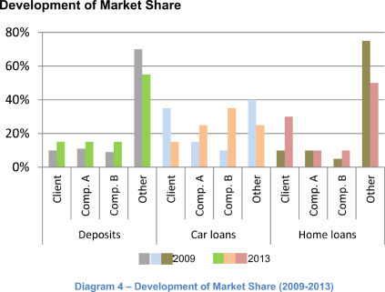 Development of Market Share