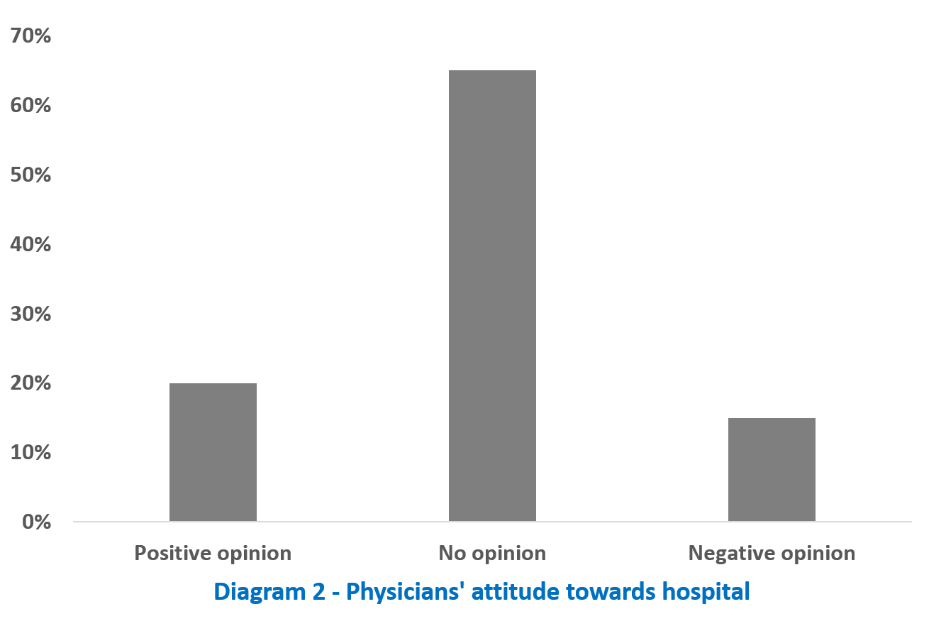 Physicians' attitude towards hospital